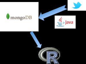 twitter infrastructure databse