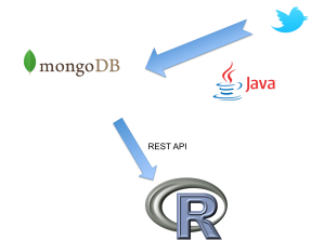 Build your own Twitter Archive and Analyzing Infrastructure with MongoDB, Java and R [Part 2] [Update]