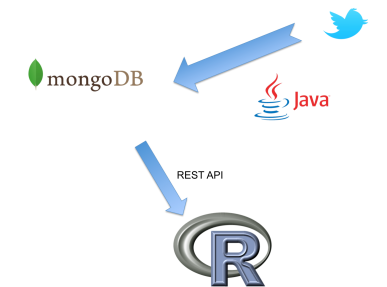 Build your own Twitter Archive and Analyzing Infrastructure with MongoDB, Java and R [Part 1] [Update]
