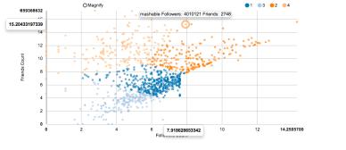 Cluster Twitter Data