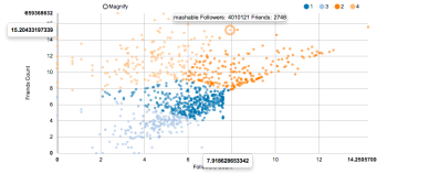 plot example rcharts twitter